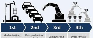 Промышленные революции