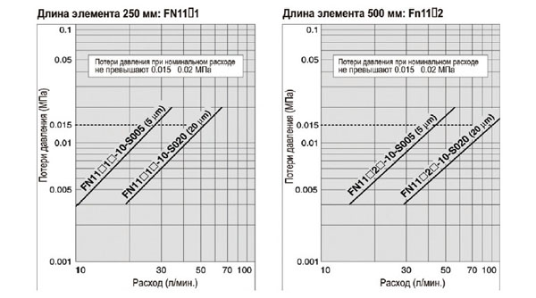 Испытания фильтра SMC